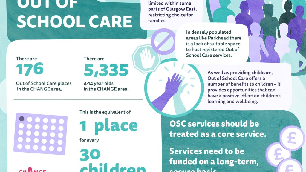 Out of School Care infographic