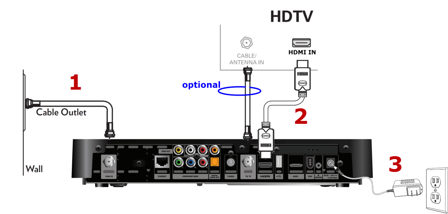 Whole House Wiring Diagram Home Wiring Video Distributioncatv
