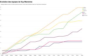 Datavisualisation sur DataWrapper par Nicolas Kayer-Bril