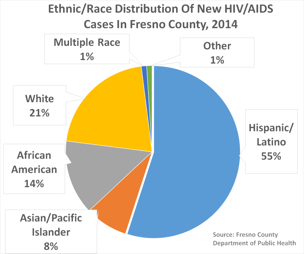 medium resolution of here are some basic facts beyond the numbers men and young male adults of color who have sex with men account for the majority of new cases in fresno
