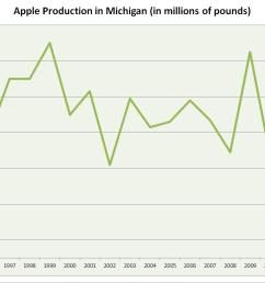 apple production in michigan in 2012 was the lowest producing since 1945 statistics from the usda  [ 1060 x 772 Pixel ]