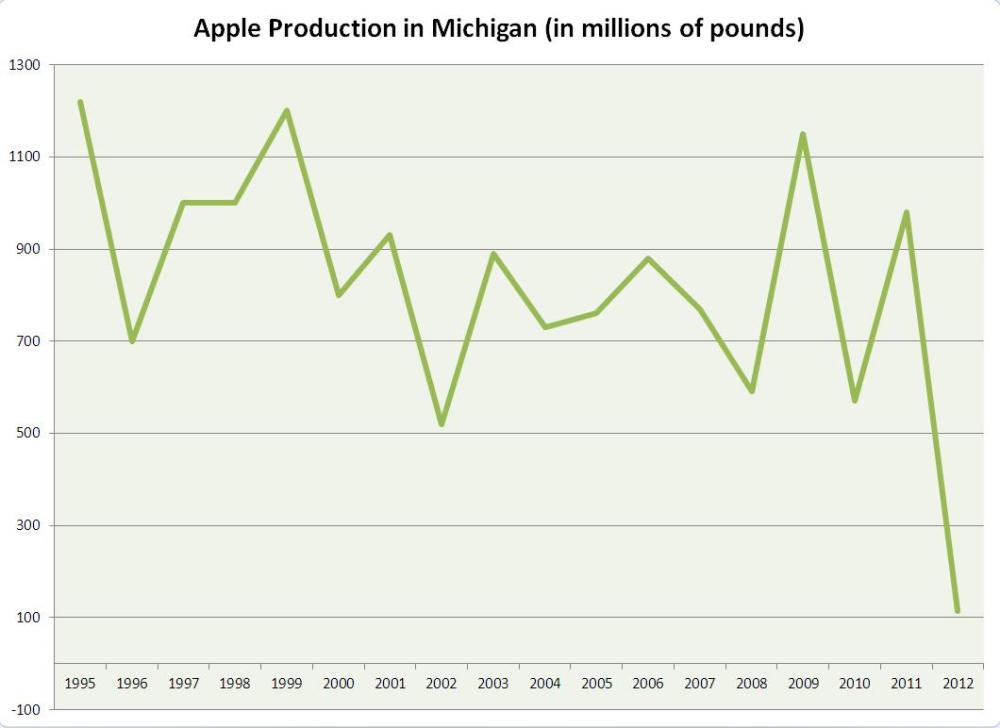 medium resolution of apple production in michigan in 2012 was the lowest producing since 1945 statistics from the usda