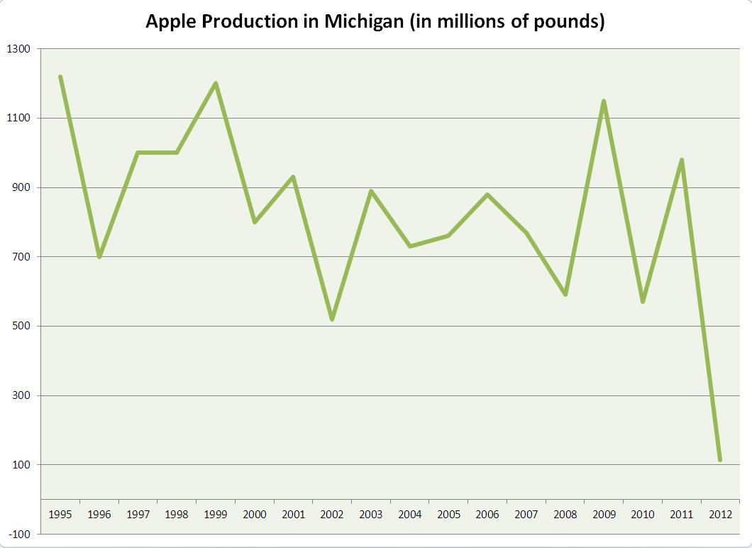 hight resolution of apple production in michigan in 2012 was the lowest producing since 1945 statistics from the usda