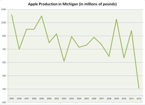 small resolution of apple production in michigan in 2012 was the lowest producing since 1945 statistics from the usda
