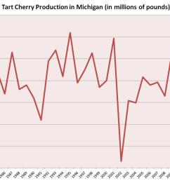 tart cherry production in michigan in 2012 was lower than the previous low record set in 2002 statistics from the usda  [ 1060 x 768 Pixel ]