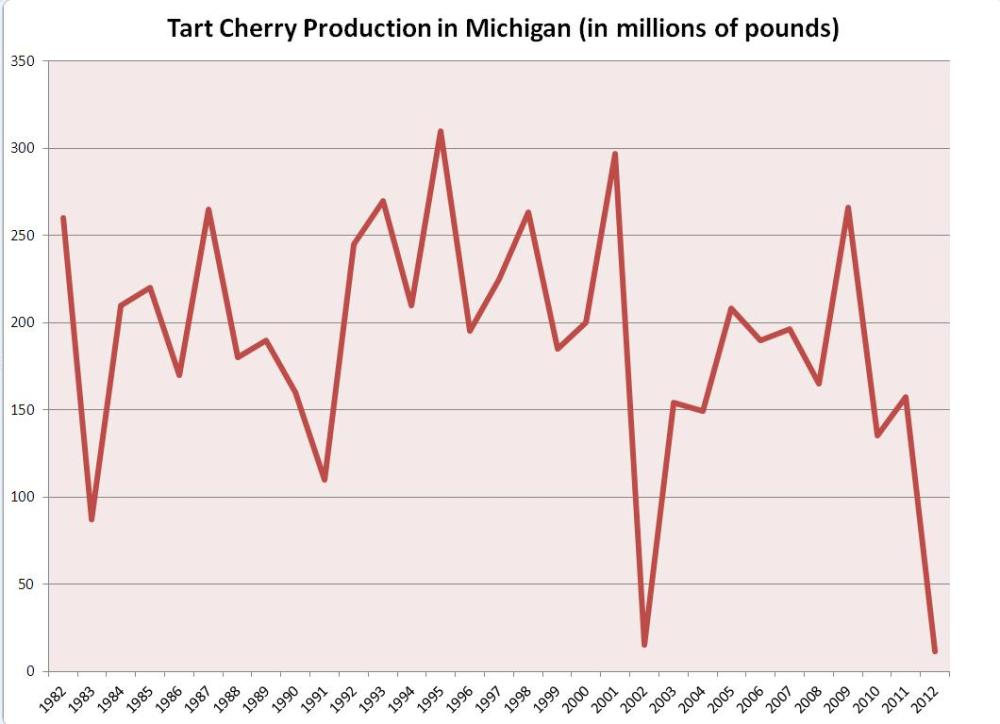 medium resolution of tart cherry production in michigan in 2012 was lower than the previous low record set in 2002 statistics from the usda