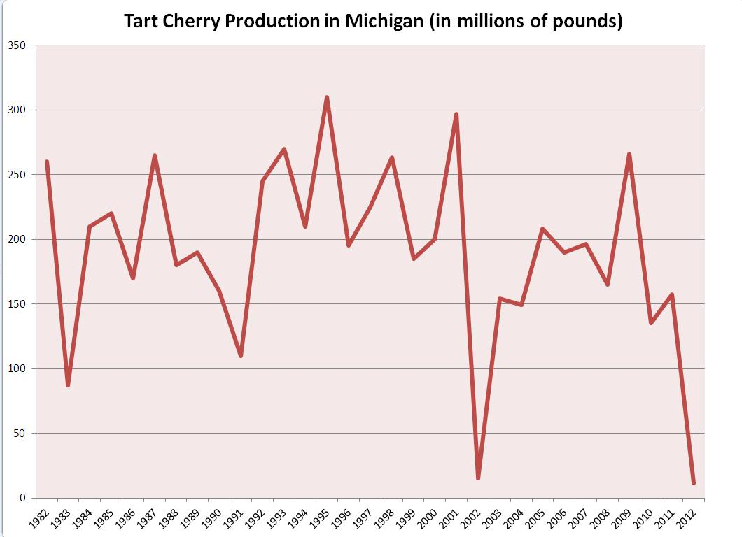 hight resolution of tart cherry production in michigan in 2012 was lower than the previous low record set in 2002 statistics from the usda