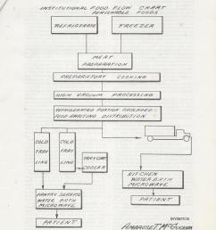 ambrose mcguckian created a flowchart to illustrate the sequence of hospital food service from storage to preparation to patient for his patent  [ 2400 x 3200 Pixel ]