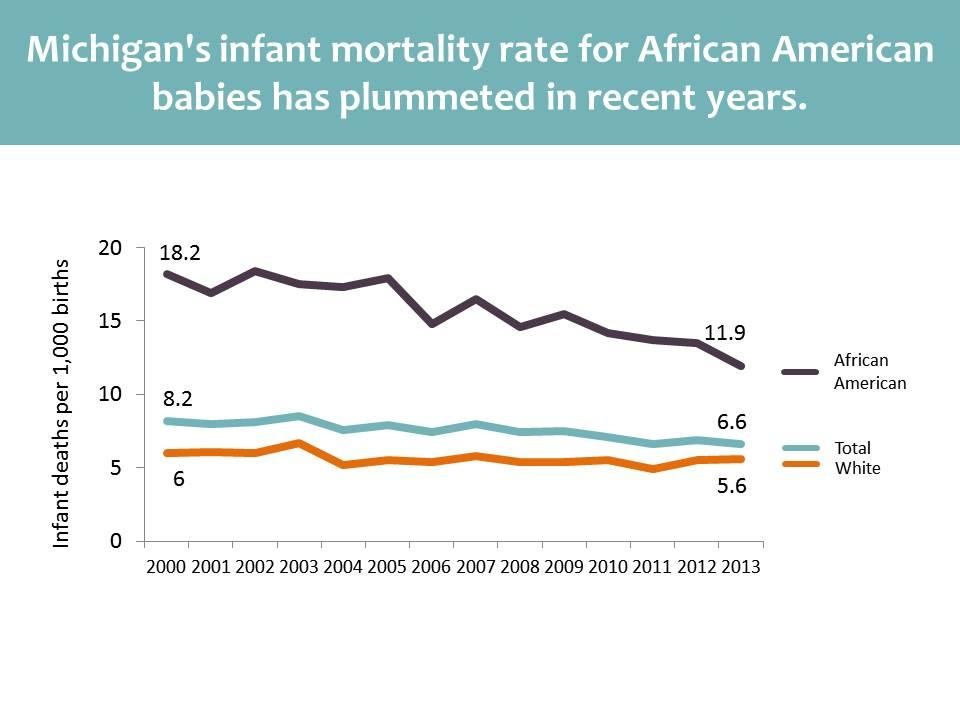 Good news: Michigan is making progress to stop infant mortality | state of opportunity