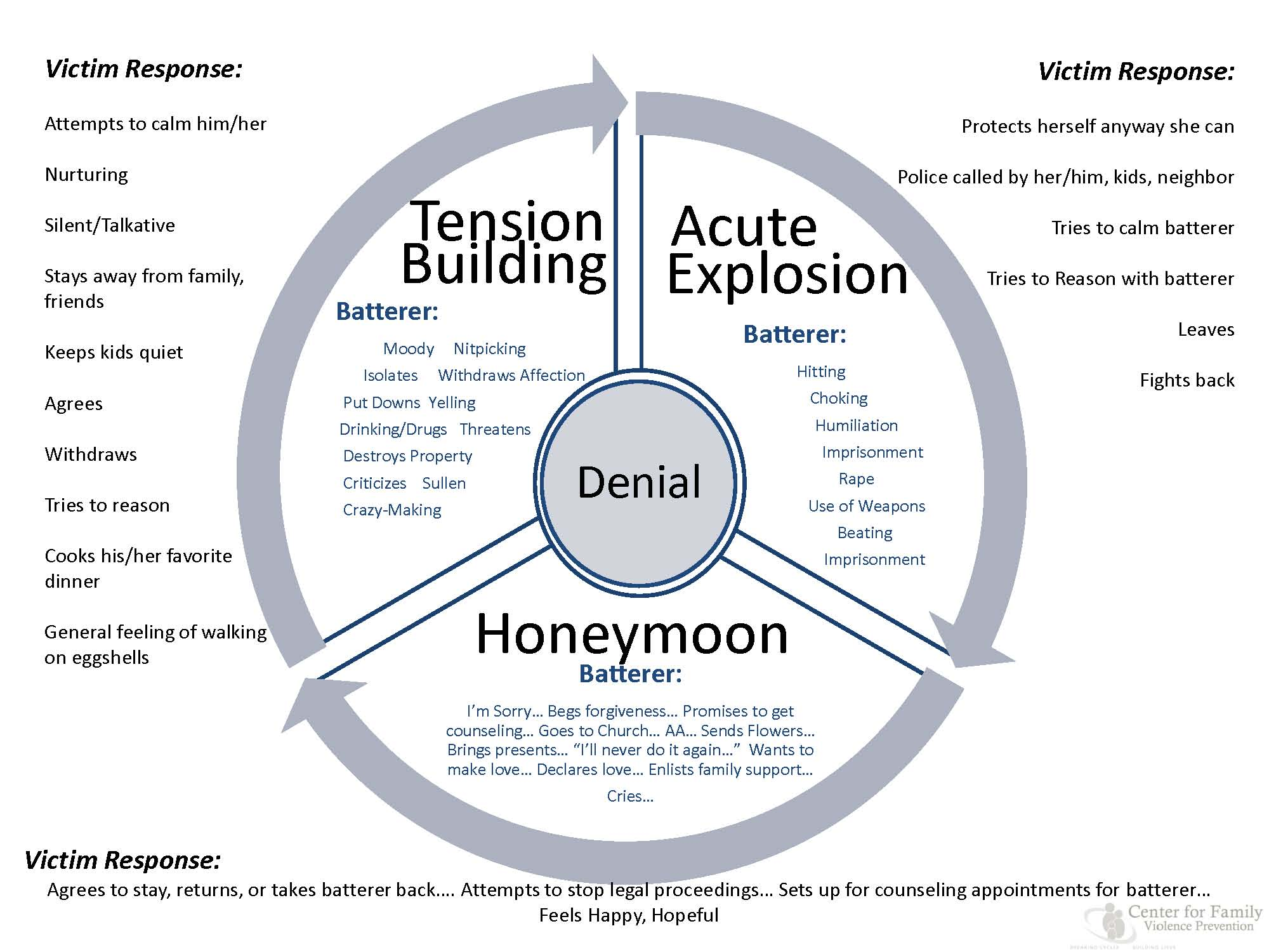 emotional cycle of abuse diagram trimming horse hooves nmom told ndad to rape me wtf parents are asking
