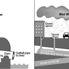 Modad Sewer System Diagram Coriolis Flow Meter Wiring Diagrams In Florida Trusted Online National Climate Group Warns More Storm Related Sewage Drain Field Systems