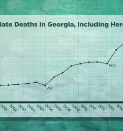 number of drug overdose deaths related to opioids including heroin in georgia 2001 2015  [ 2400 x 1600 Pixel ]