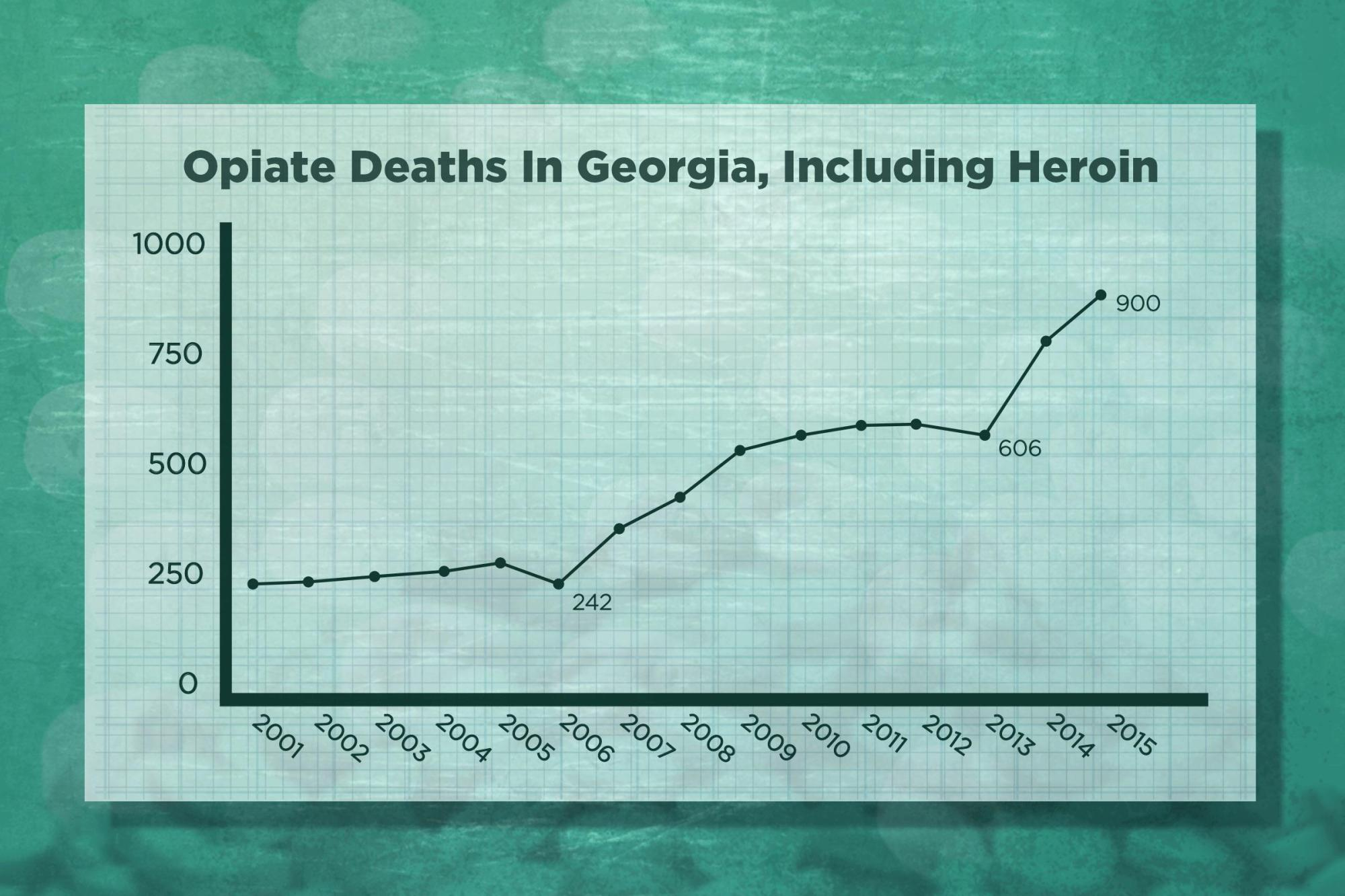 hight resolution of number of drug overdose deaths related to opioids including heroin in georgia 2001 2015