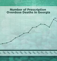 number of prescription opioid overdose deaths in georgia 2001 2015  [ 2400 x 1600 Pixel ]