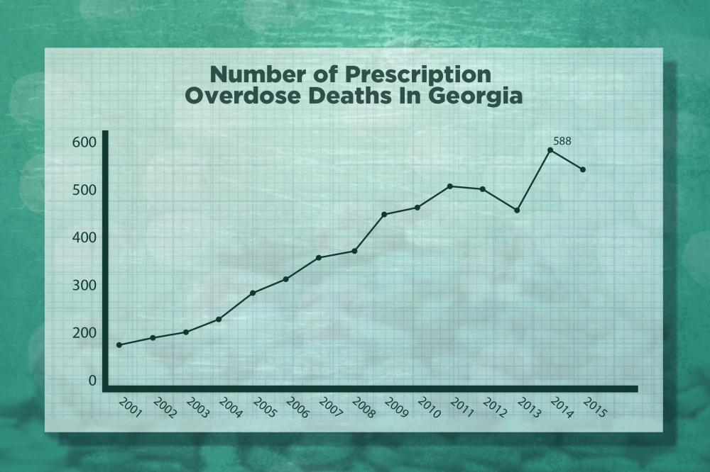 medium resolution of number of prescription opioid overdose deaths in georgia 2001 2015
