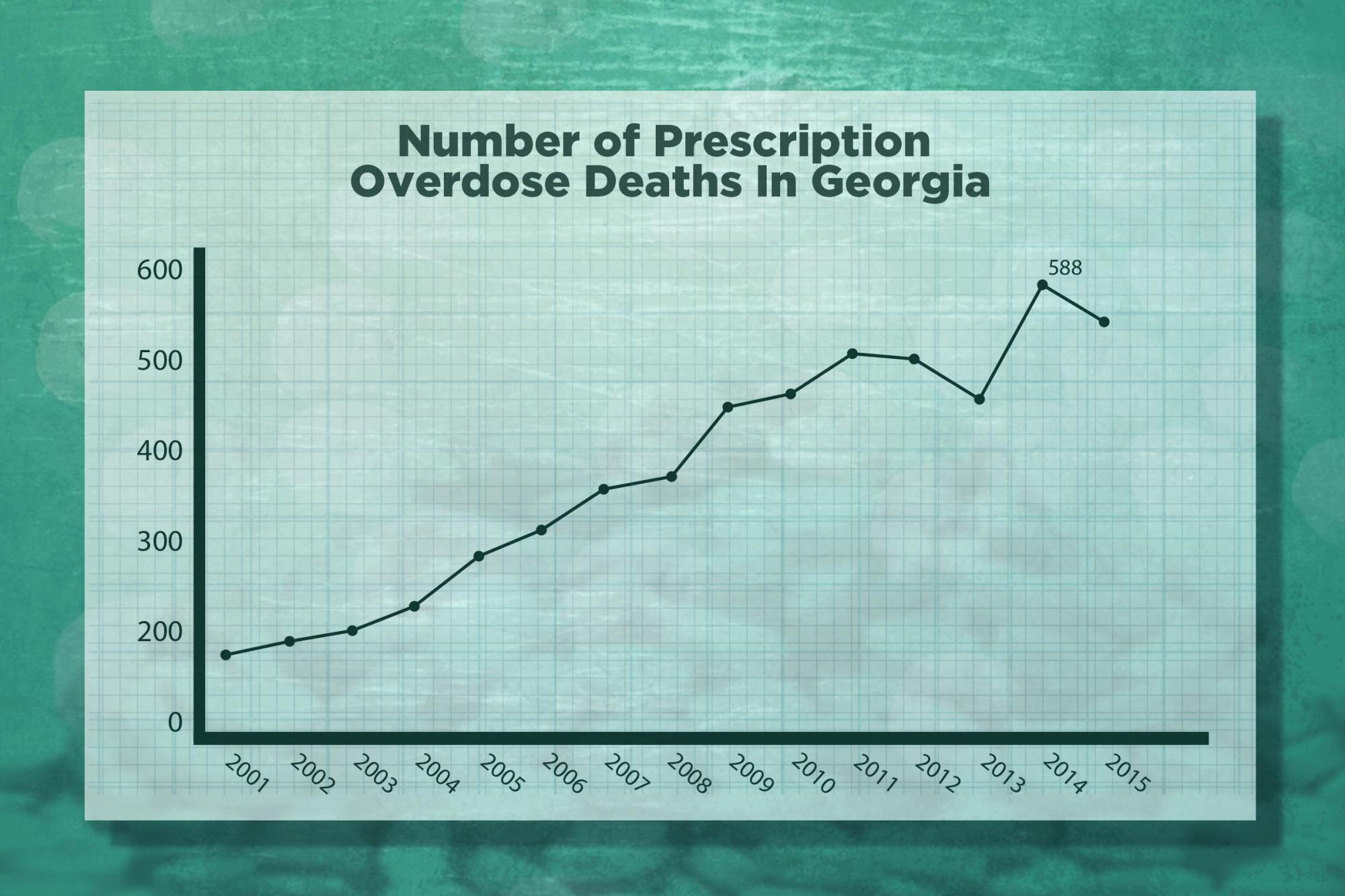 hight resolution of number of prescription opioid overdose deaths in georgia 2001 2015