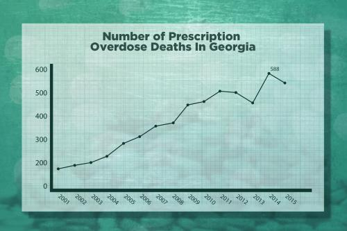 small resolution of number of prescription opioid overdose deaths in georgia 2001 2015