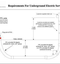 are underground power lines really the solution to power outages in well trench underground cable on underground electric service diagram [ 1052 x 799 Pixel ]