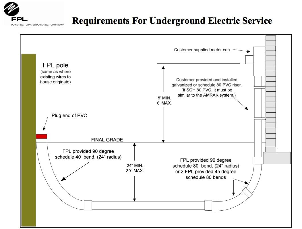 hight resolution of are underground power lines really the solution to power outages in well trench underground cable on underground electric service diagram