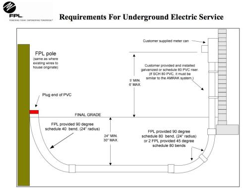 small resolution of are underground power lines really the solution to power outages in well trench underground cable on underground electric service diagram