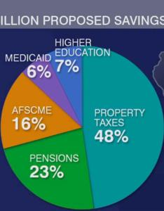 Pie chart illinois policy institute budget proposal to avoid new taxes also chicago tonight is it really possible balance the state rh nprillinois