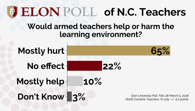 Image result for arming teachers