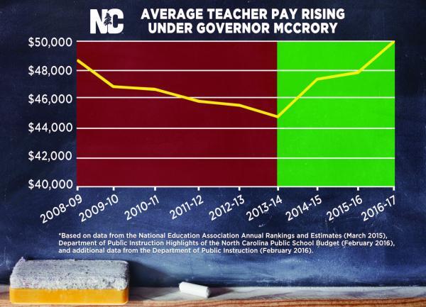 Teachers Good Salaries