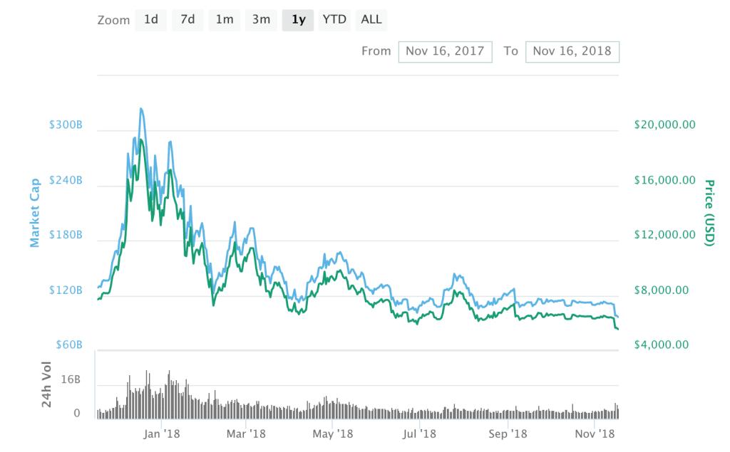 Cryptocurrency Volatility