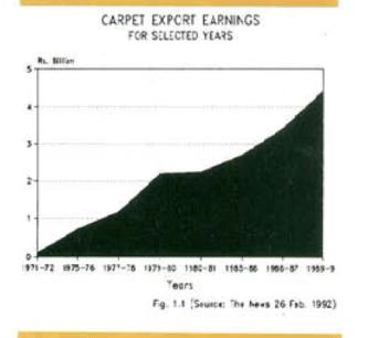 carpetexportearnings