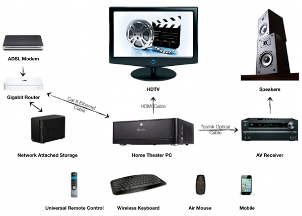 home media server wiring diagram 2002 cal spa complete guide to setup a network attached storage illustration of the setup3