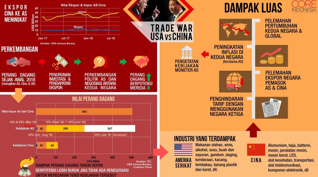 Bisnis Strategi Lain - PT. Perusahaan Perdagangan Indonesia (Persero)