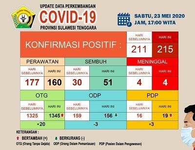 Iklan Perkembangan Covid 23 mei