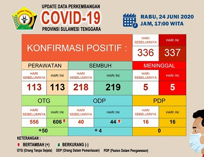 Update data perkembangan covid 19 24 Juni