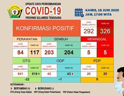 Update data perkembangan covid 18 Juni