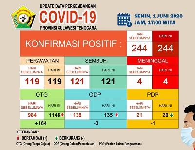 update Covid 19 1 juni