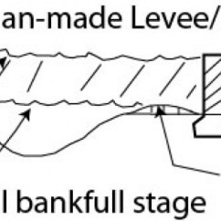 Levee Cross Section Diagram Jeep Wrangler Stereo Wiring Topic 7 Streams And Floods Environmental Issues Resources Man Made