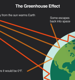 diagram of the greenhouse effect [ 1920 x 1080 Pixel ]