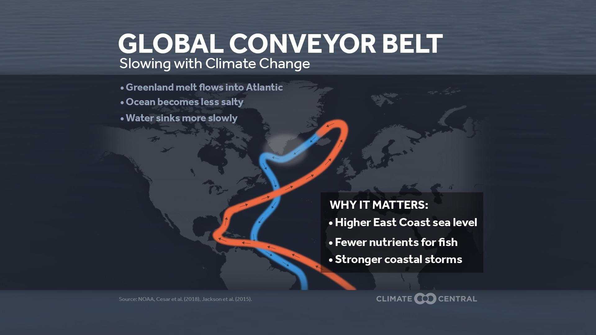 Global Ocean Conveyor Belt