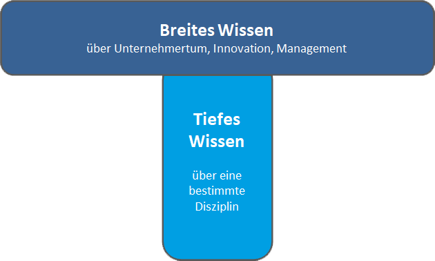 Innovationsmanager sind T-Shaped People