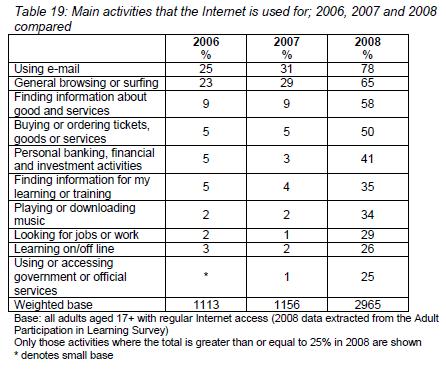 Changing Internet Usage