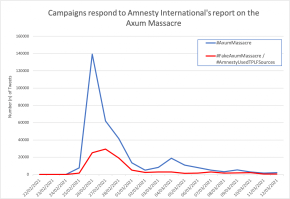 Figure 5: Graph depicting the number of tweets about Amnesty International's Axum report. The blue trend line represents tweets using #AxumMassagre, a pro-Tigrayan hashtag, and the red trend line represents tweets using either #FakeAxumMassacre or #AmnestyUsedTPLFSources, two pro-government hashtags. Twitter's Firehose API accessed via AKTEK.