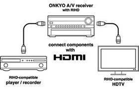 Amplituner ONKYO TX-NR474 B Czarny, Amplitunery i