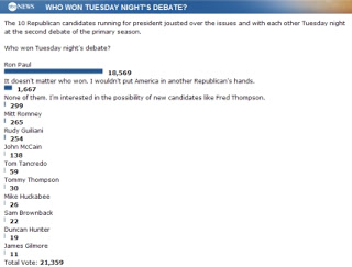 ABC News' poll has Ron Paul at 18,500+ votes