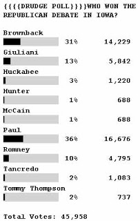 ron paul with 45,958 votes on the drudge poll