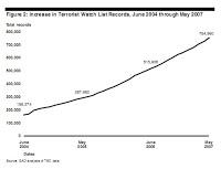 US terror watch list surpasses 900,000 names