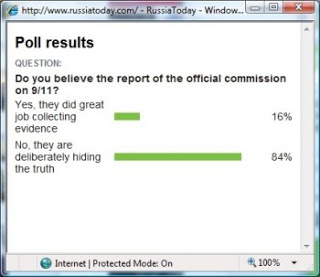 russian poll: 84% say truth about 9/11 being deliberately hidden