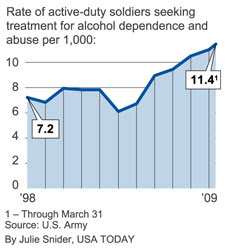 alcohol abuse by soldiers soars since '03