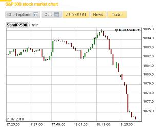 markets dive as bernanke speaks