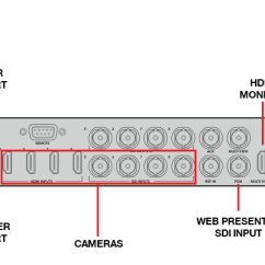 Hdmi Setup Diagram Am Receiver Block Of Radio Live Streaming Guide Obs Atem And Web Presenter Connection