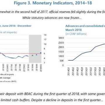 CEMAC: Les perspectives économiques s'améliorent, mais des progrès plus rapides sont nécessaires
